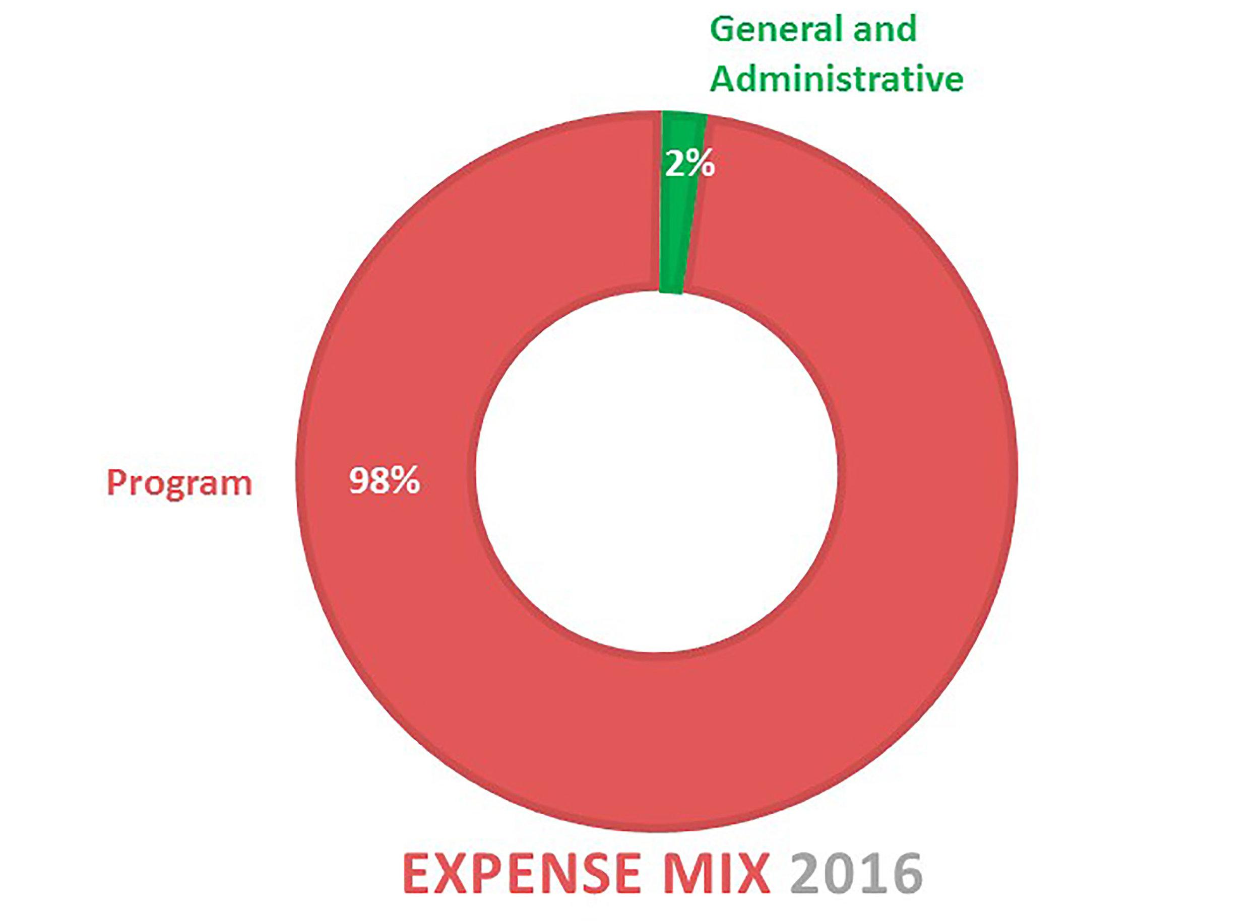 Expense Mix.jpg
