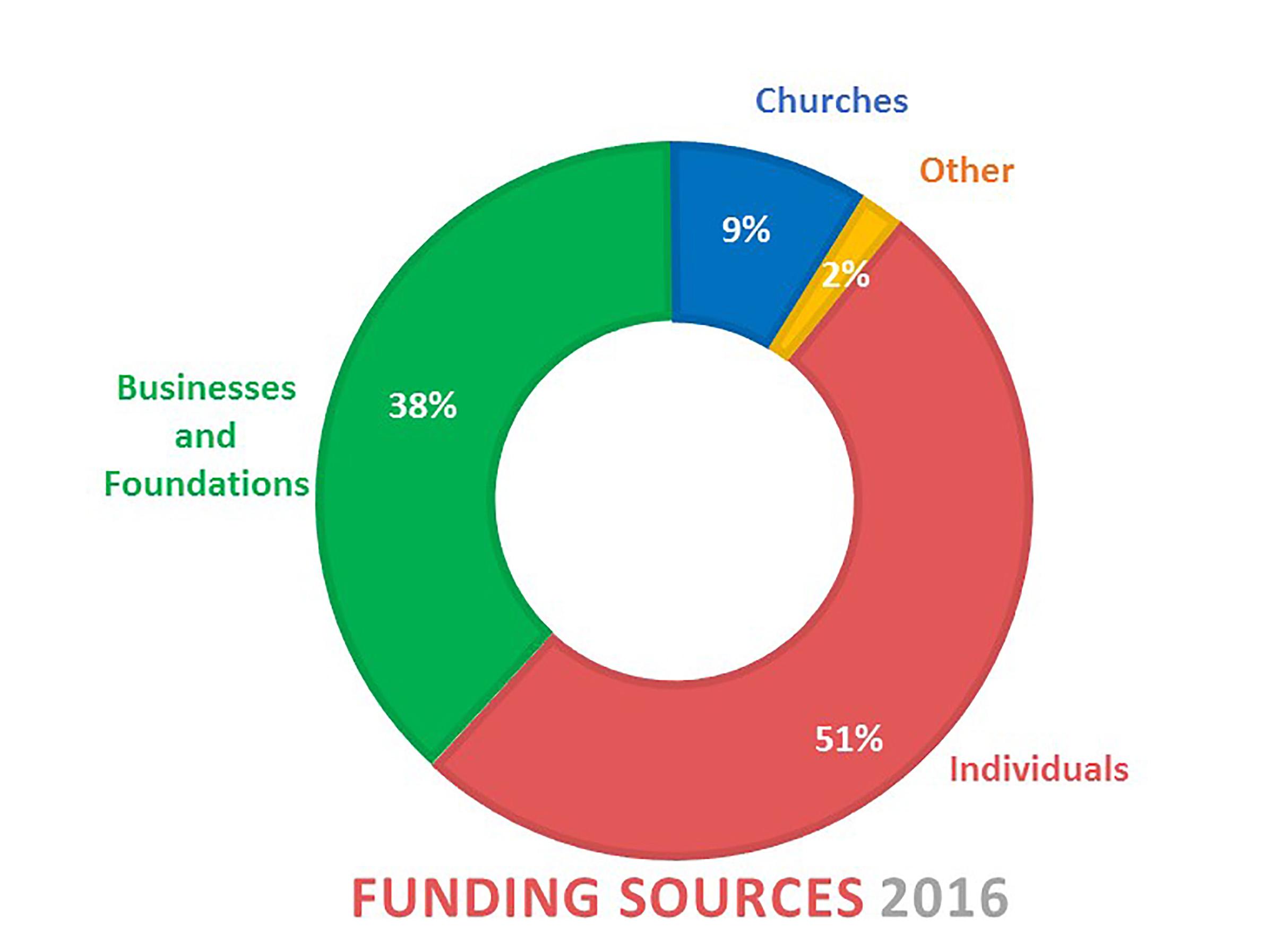 Funding Sources.jpg