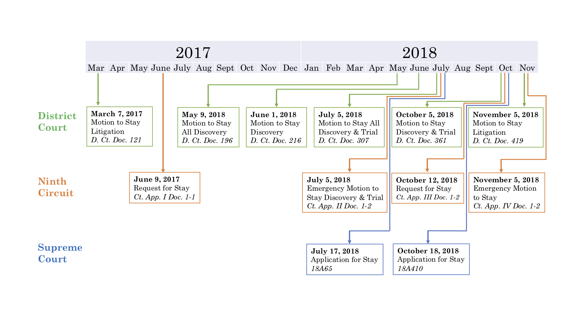 2018.11.18 Timeline of Defendants' Stay Requests.png