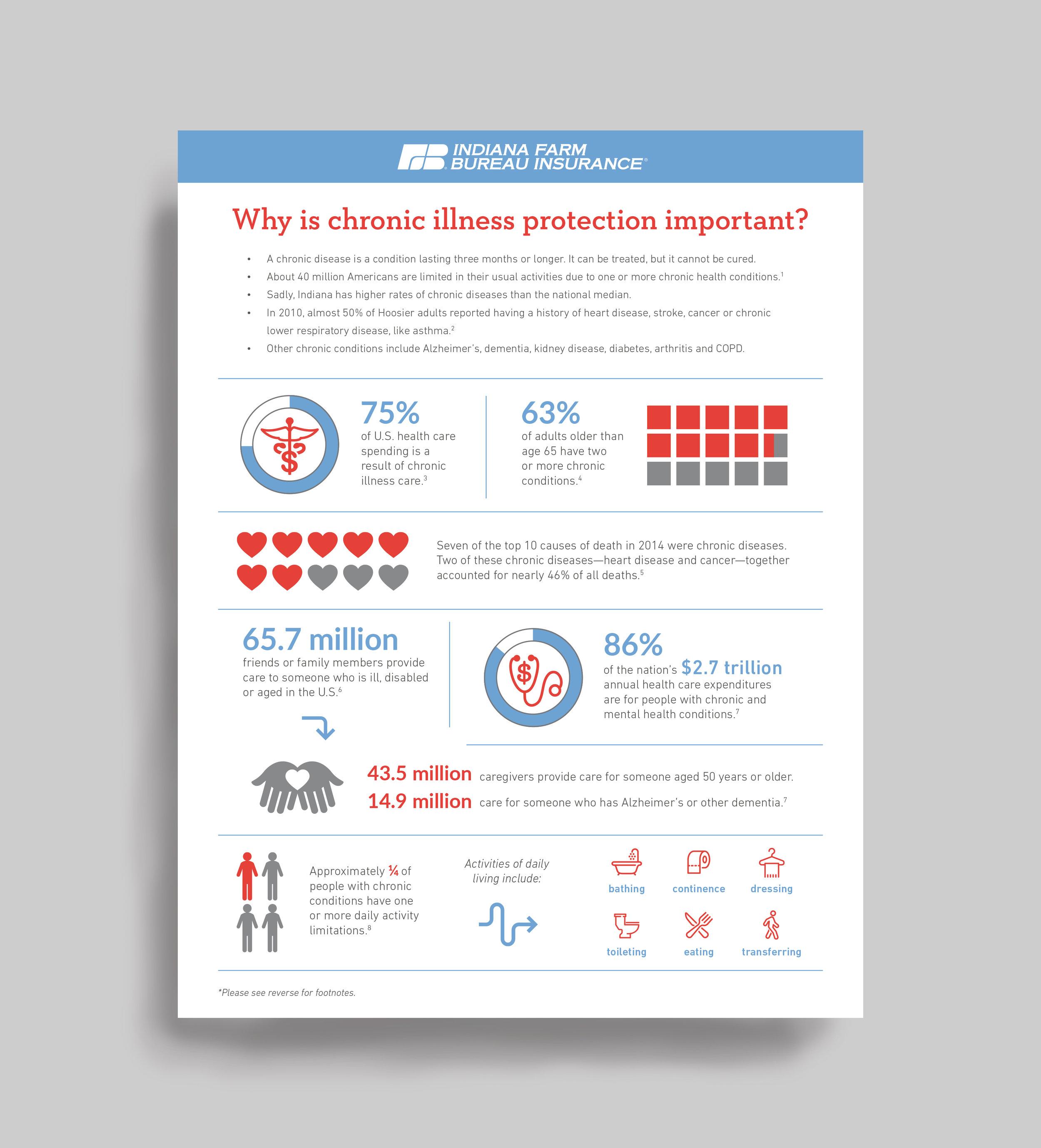 Chronic Illness Infographic