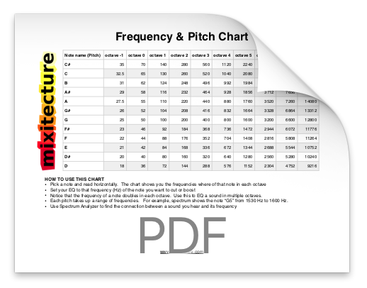 Frequency & Pitch Chart - This one helps you with harmonic EQ'ing, which means dialling in your EQ's to match the key signature of your music. Excellent for basslines.