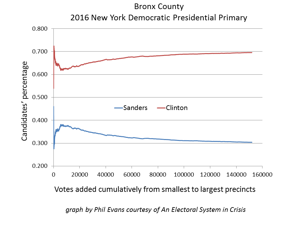Fig. 2 — 2016 New York Democratic presidential primary  Richmond, Kings County & Bronx County show a strong correlation between precinct size and candidate percentage