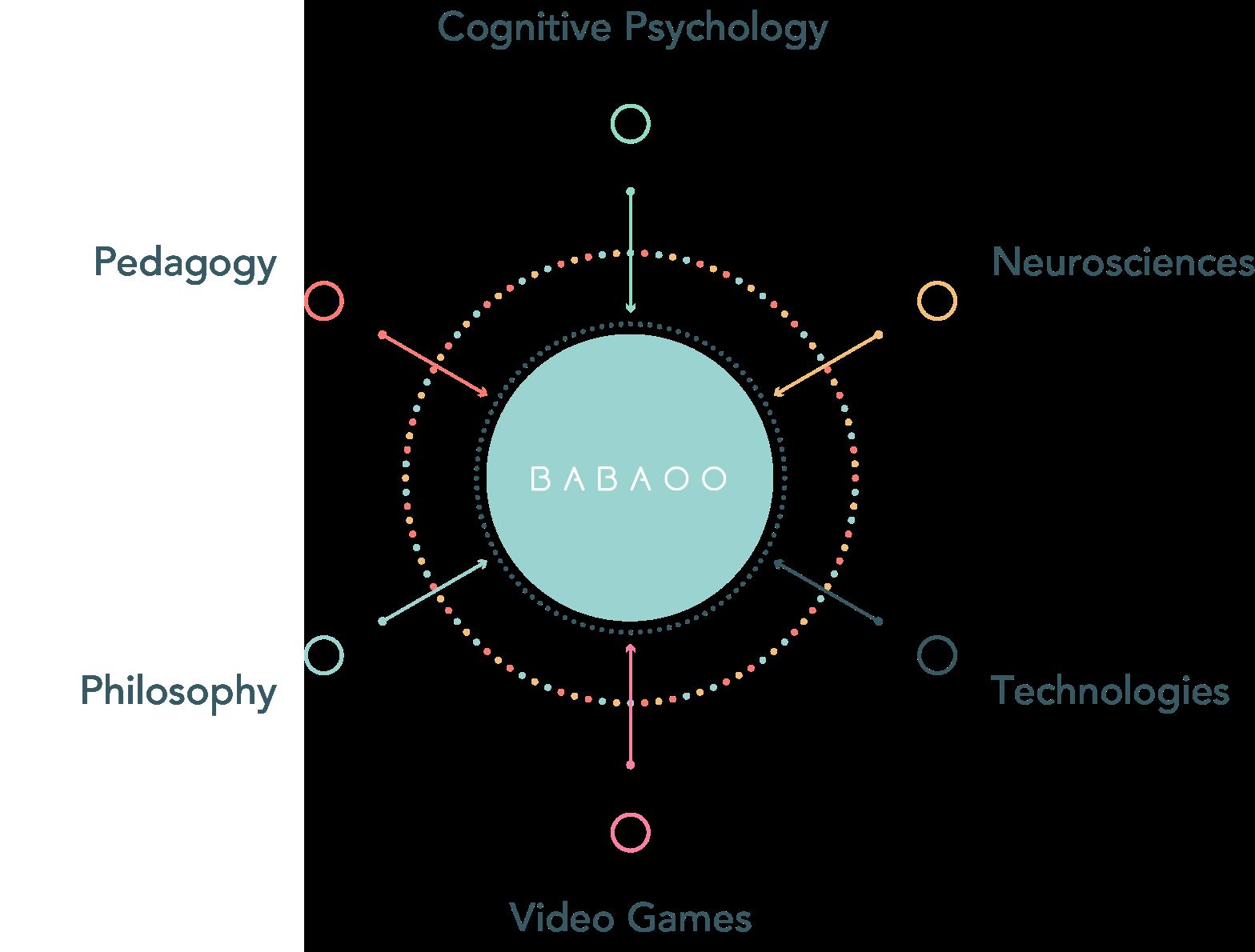 Psychologie cognitive, Neurosciences, Technologie, Jeux Vidéos, Philosophie, Pédagogie