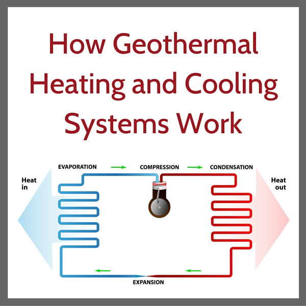 How Geothermal Systems Work