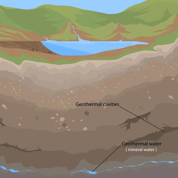 Geothermal Is Green Energy!