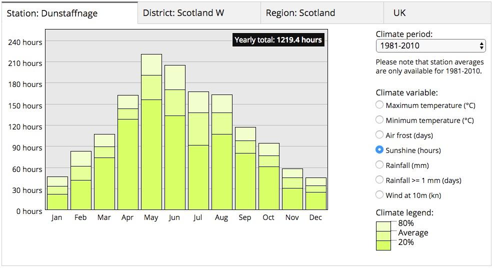 Average hours of sunshine (data from  www.metoffice.gov.uk )