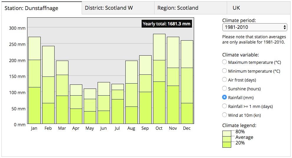 Average mm of rainfall (data from  www.metoffice.gov.uk )
