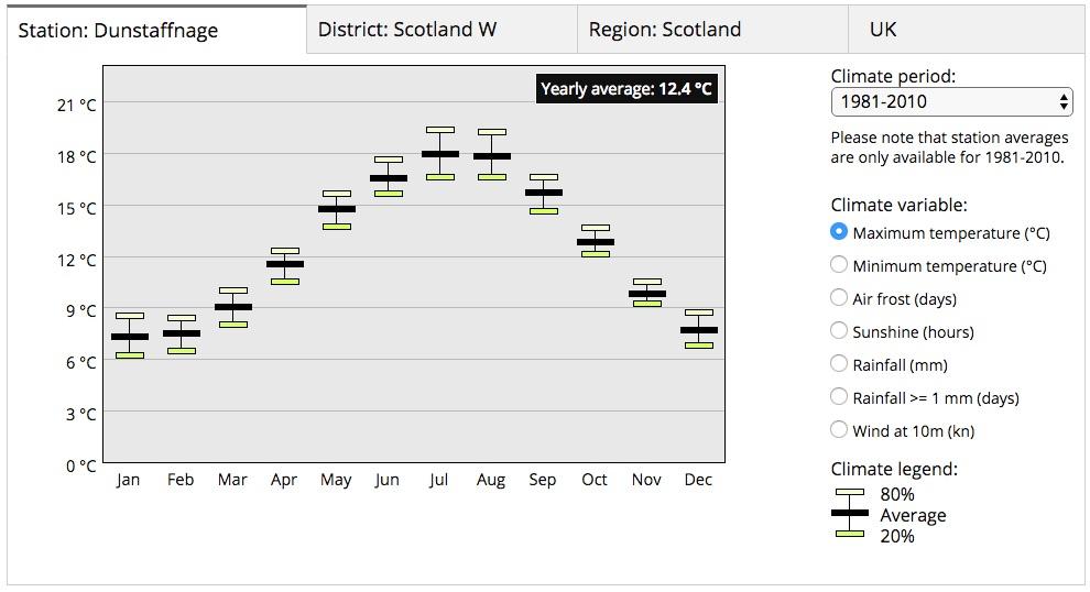 Average maximum temperature (data from  www.metoffice.gov.uk )