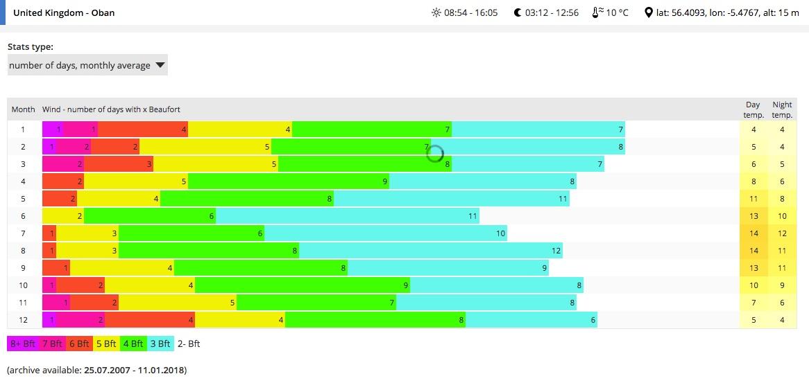 Wind speed frequencies, Oban (data from www.windguru.com)