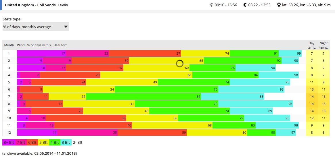 Wind speed frequencies, Lewis, Outer Hebrides (data from www.windguru.com)