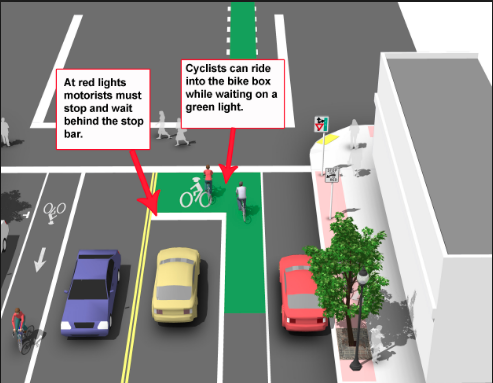 Image of road with green-painted bike box in front of cars stopped at intersection.