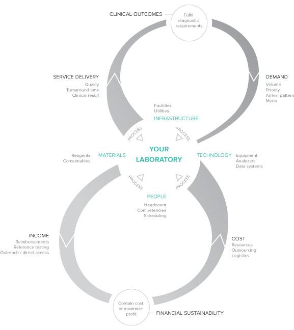 The LTS Laboratory Performance Model