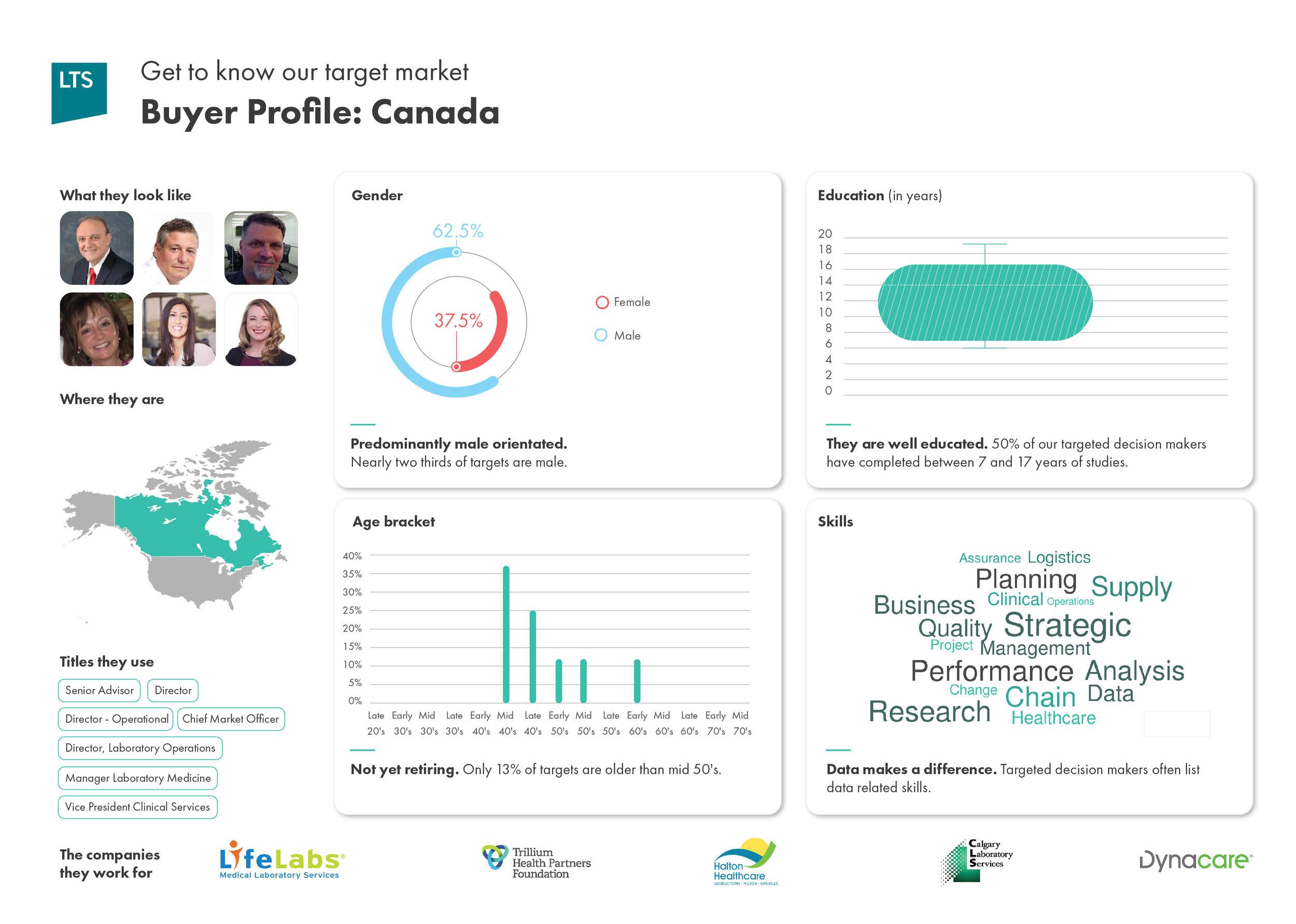 LTSHealth Buyer Profile-Canada.jpg