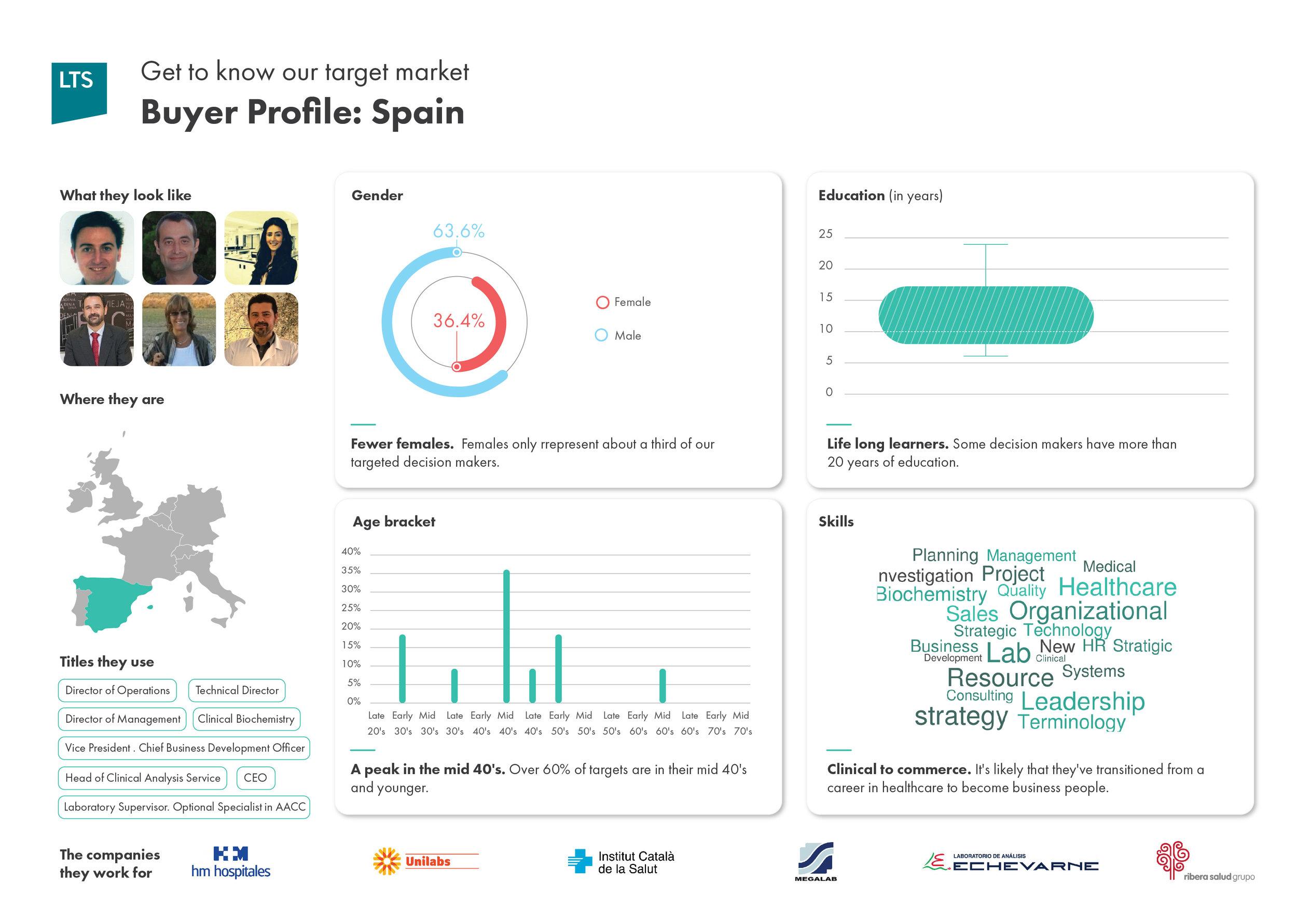 LTSHealth Buyer Profile-Spain.jpg
