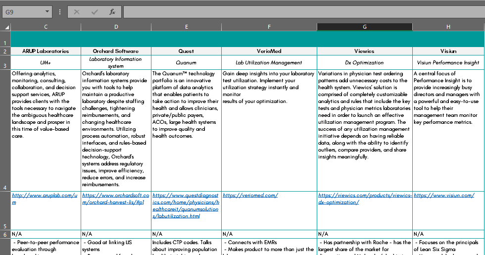 LTS ILYTIX™ Competitor Analysis (USA)