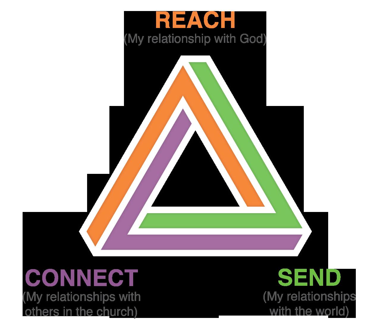 Reach Connect Send.png