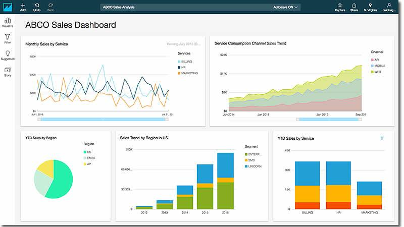 QuickSight easily integrates with your BusinessMind data – providing you with everything you need to build an end-to-end BI solution