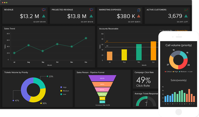 Create custom tailored reports and dashboards from your BusinessMind data with Zoho Analytics.