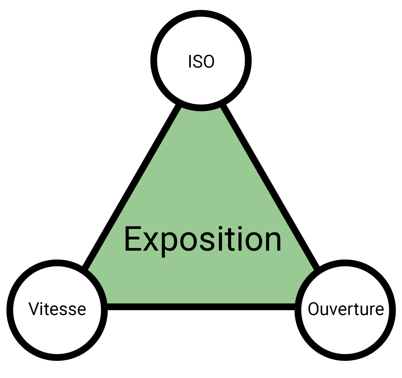 Triangle de l'exposition
