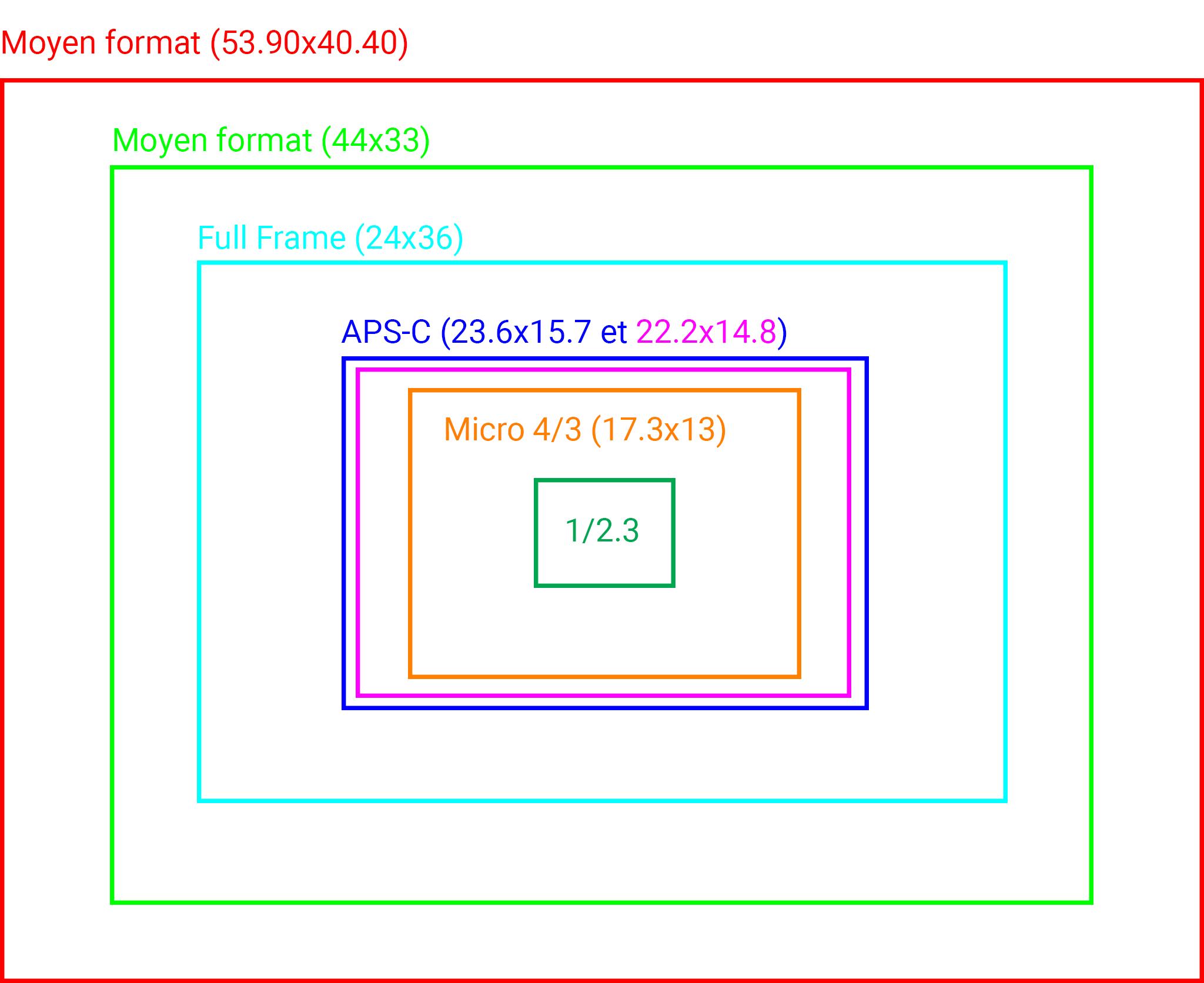 Tailles de capteur copie 3 v2.png