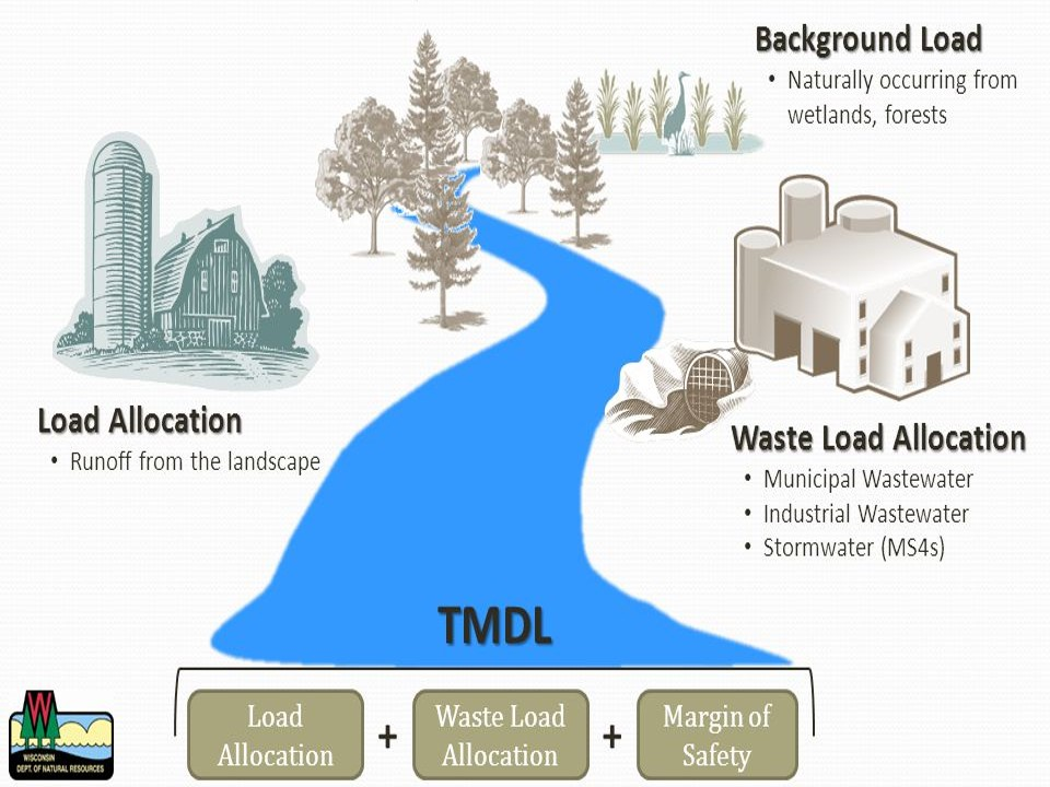 Diagram depicting how pollution sources relate to the TMDL calculation. Projected Growth is not illustrated. Source: WI DNR