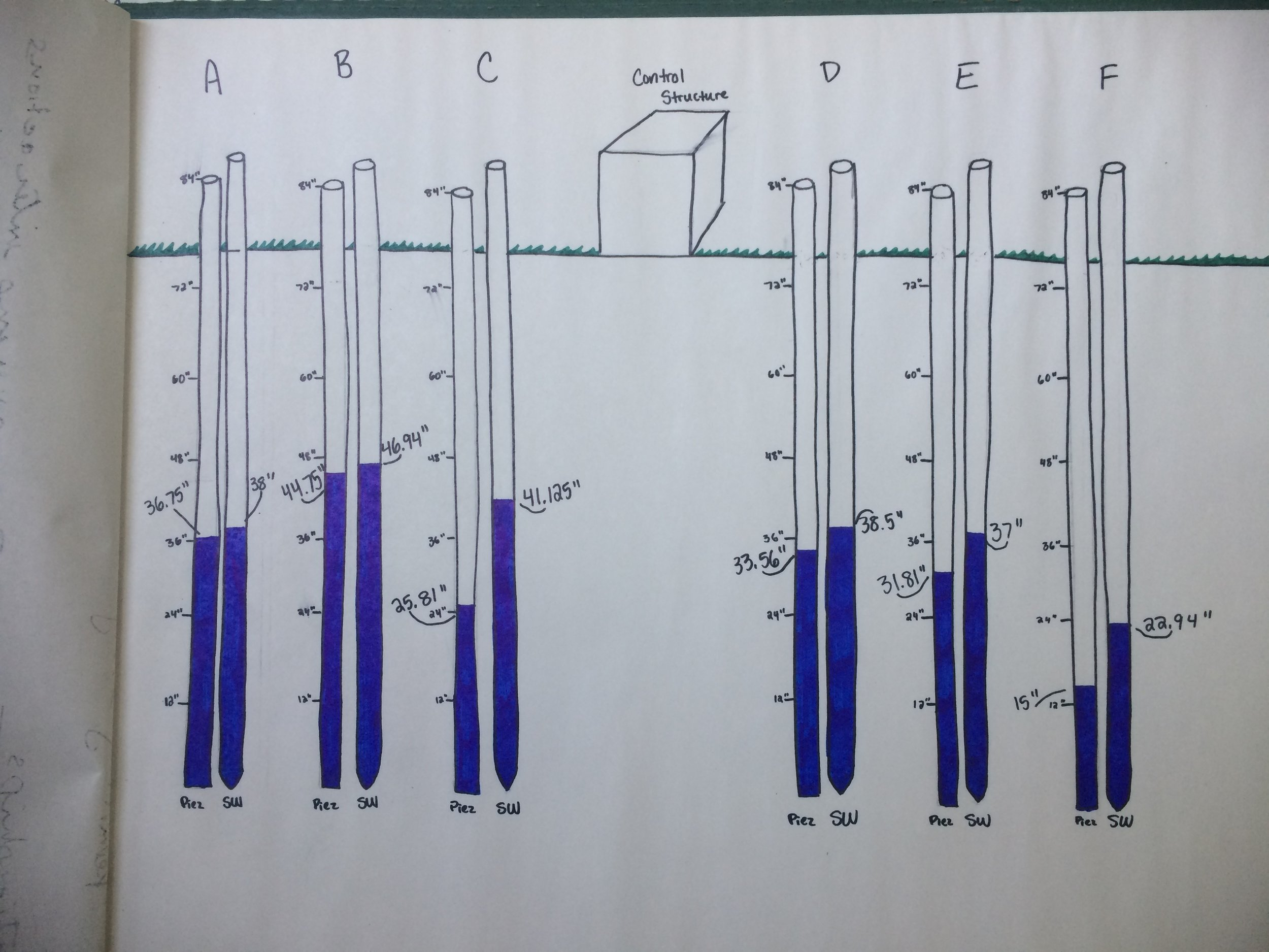 Figure 1: Diagram comparing the heights of the water columns in the piezometers and the sampling wells
