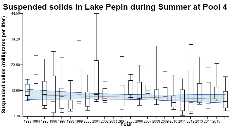 Figure 2. Suspended Solids in Lake Pepin