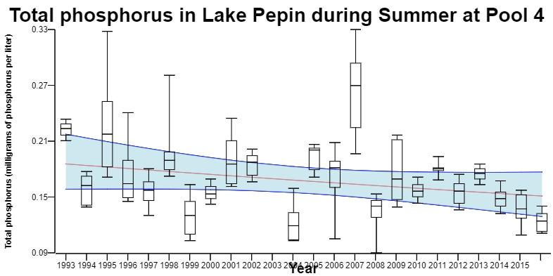 Figure 3. Total Phosphorus in Lake Pepin.