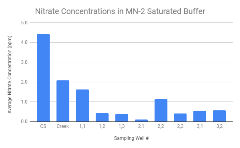 Figure 1.  This chart shows nitrate levels in the control structure, creek, and sampling wells on the Legvold saturated buffer in Northfield, MN. Measurements are averaged between November, 2017 and May, 2018.  Lower levels of nitrate in the sampling wells indicate nitrate reductions as agricultural runoff moves through the saturated buffer. For reference, the drinking water standard in Minnesota is 10 ppm nitrate.