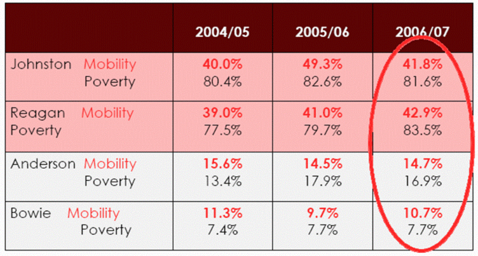 Figure 3 Mobility and poverty rates in high & low poverty AISD high schools,    http://www.ci.austin.tx.us/housing/downloads/Jennifer Holme.pdf