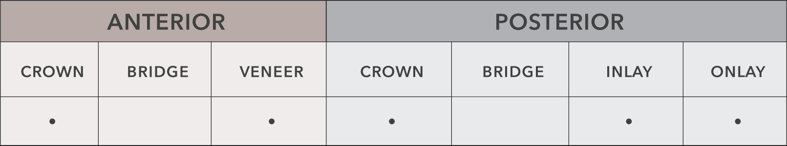 emax chart