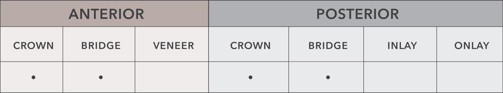 High noble, semi-precious, and non-precious metals available