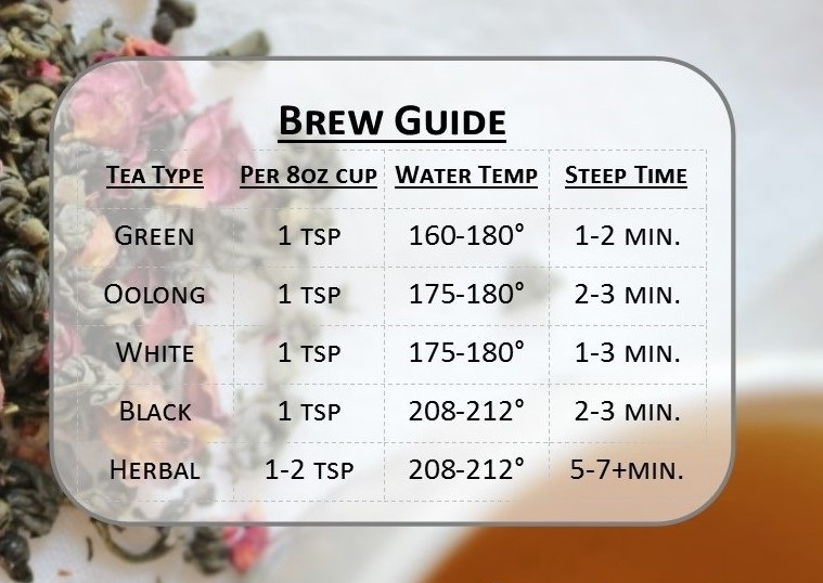 Loose Leaf Tea Brewing Guide: - Here is a fun chart to help show the guidelines for brewing the various varieties of teas. But as always, find what works best for you and then you will love your tea experience!
