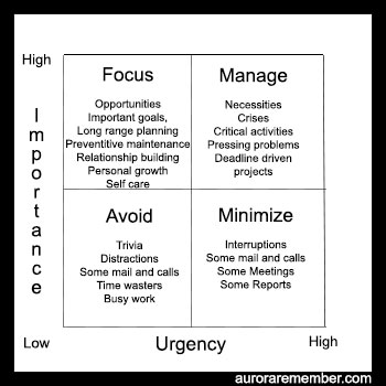 Importance Urgency Matrix