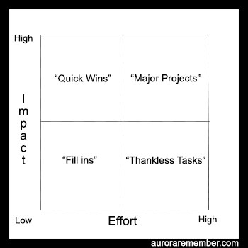 Action Priority Matrix