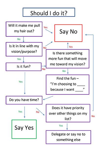 saying no flowchart