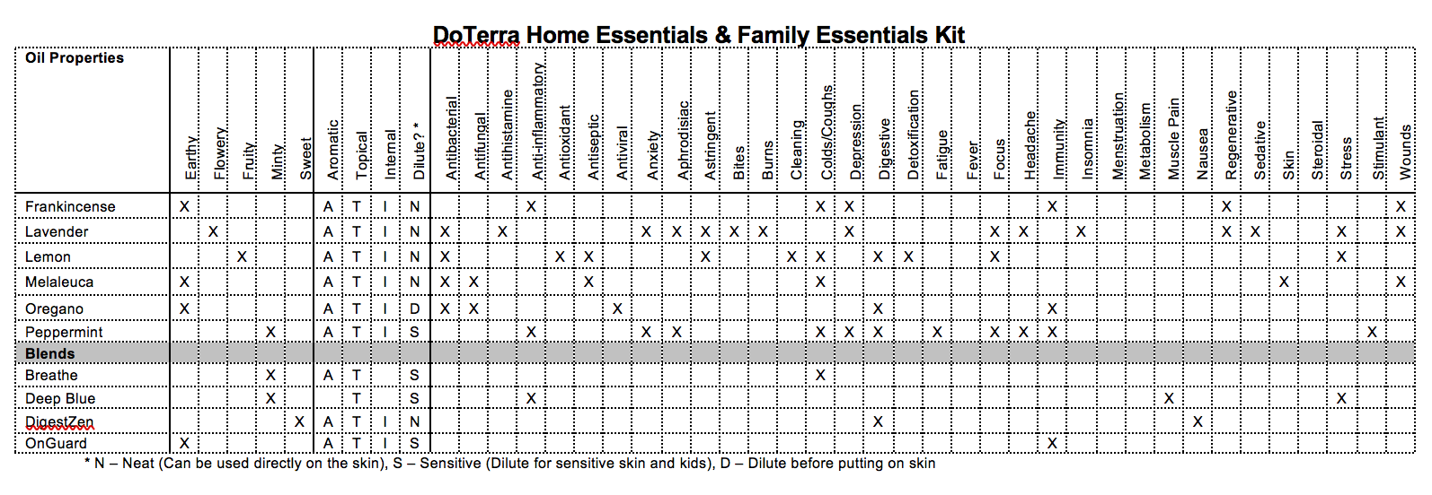 DoTerra Home Essentials & Family Essentials Kit Properties Chart