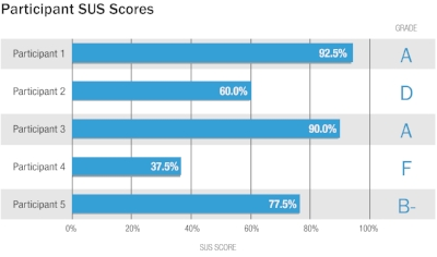 System Usability Scores