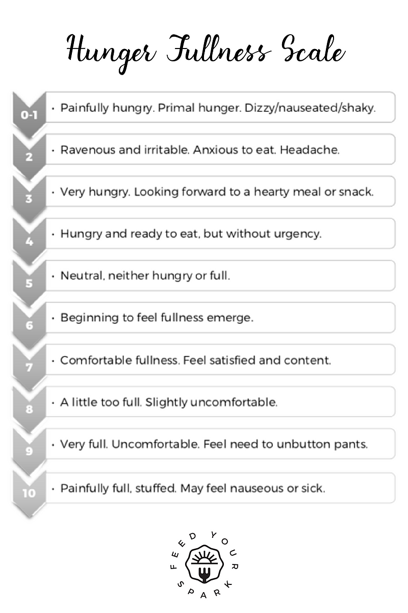 Hunger/Fullness Scale adapted from the  Intuitive Eating  book.