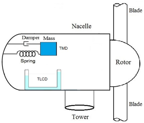 Schematic layout of tuned mass dampers (TMD) and tuned liquid column dampers (TLCD) in the nacelle