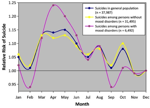 Monthly rates of suicide based upon all cases of suicide from 1970 to 2001 in the Danish Cause of Death Registry. History of mood disorder was obtained from the Danish Psychiatric Central Register. A history of mood disorders increased the risk of suicide in spring. (Woo, Okusaga, & Postolach, 2012)