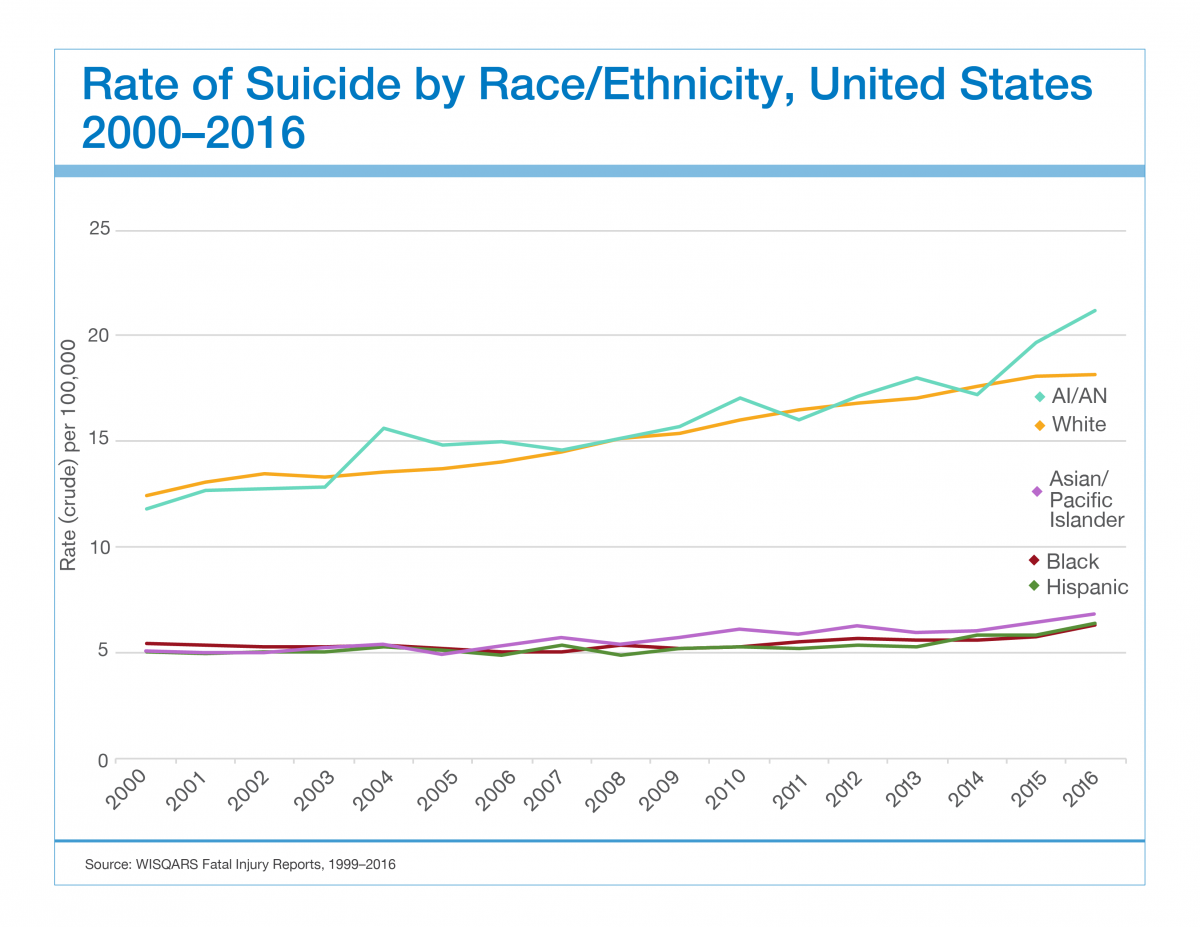 suicide rates by race sprc.png