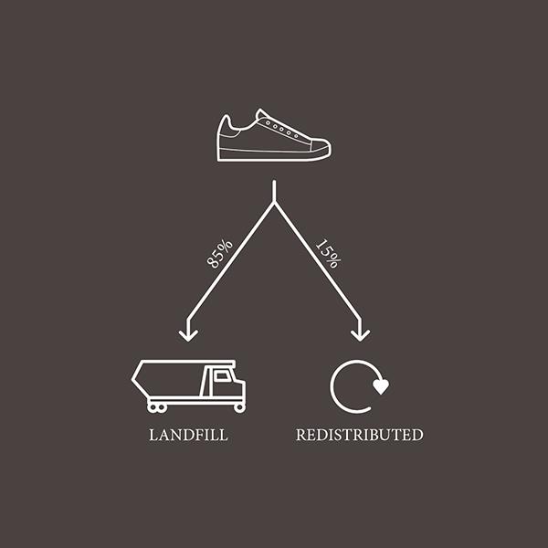 bettershoesfoundation_post_consumer_life_landfill