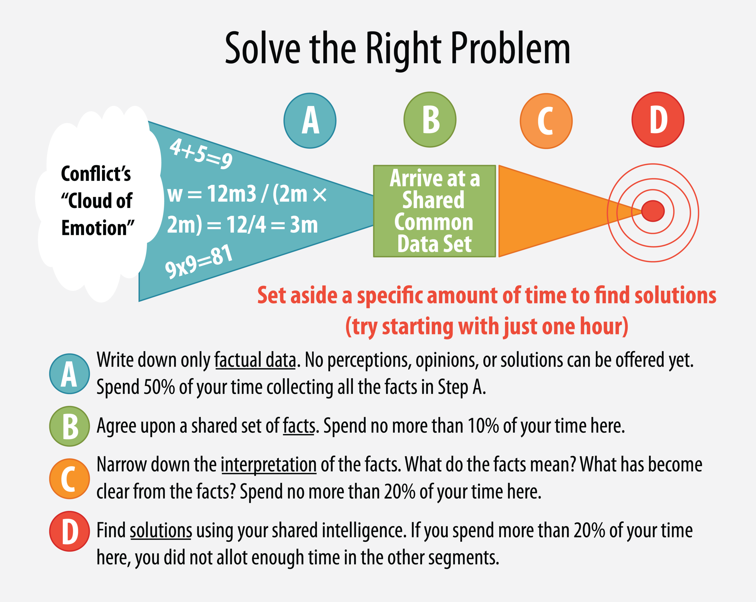 How to solve the right problem in conflict management