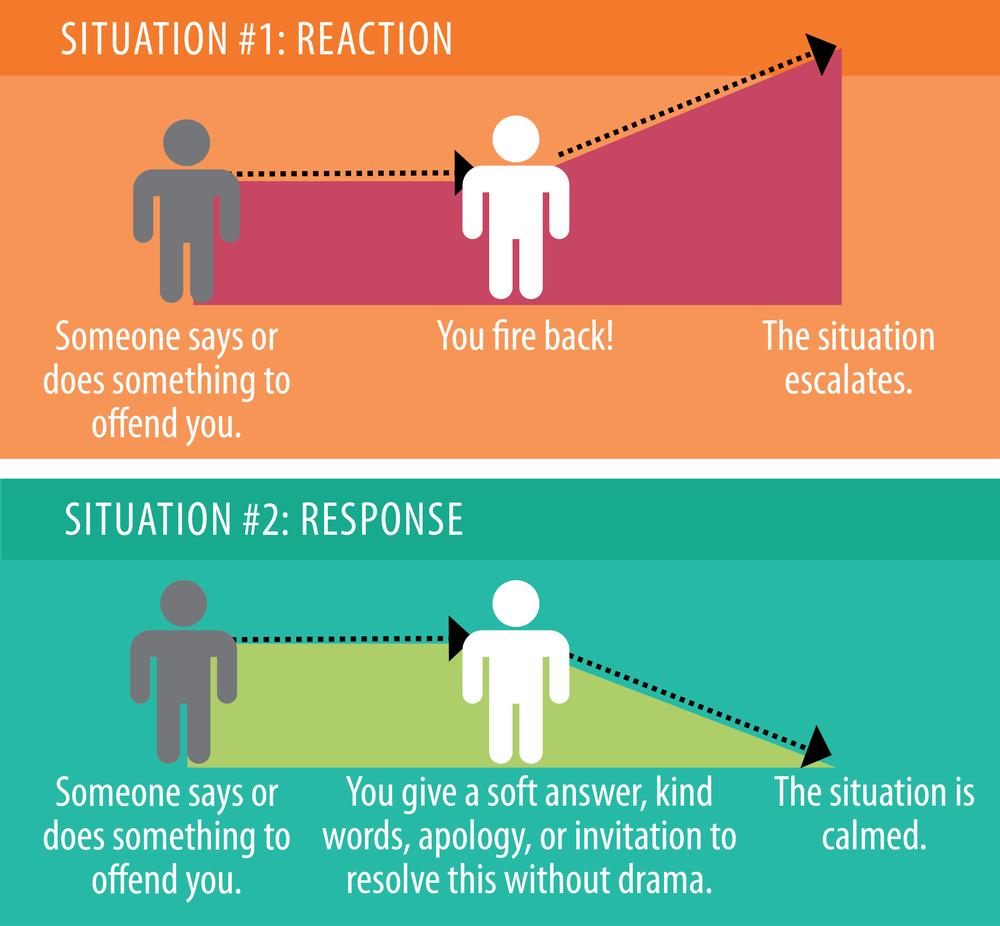 Reaction Vs. Response