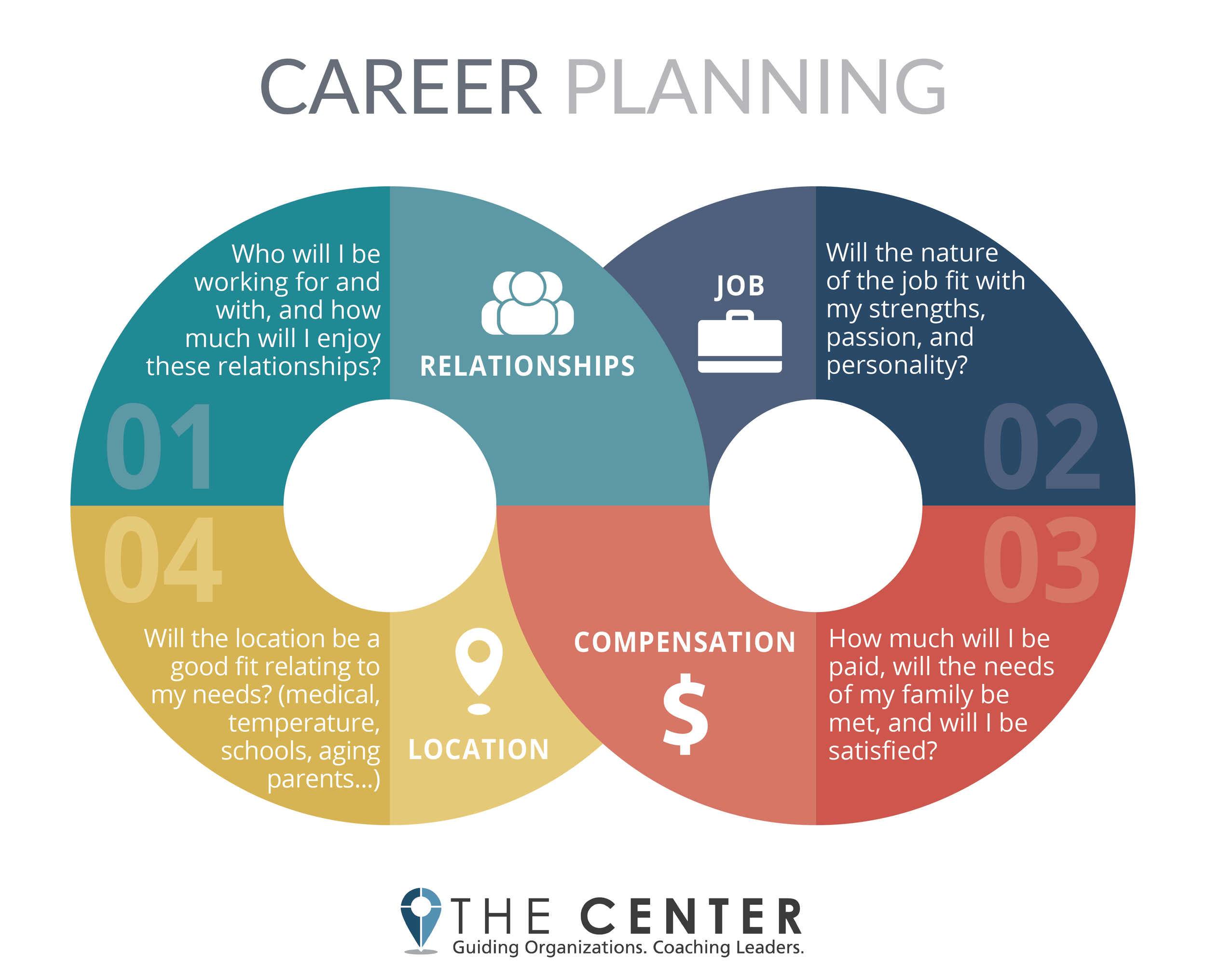 4 Questions That Will Make the Difference in Choosing Your Next Job - The Center Consulting Group - Leadership Coaching and Consulting for Businesses, Churches, and Nonprofits