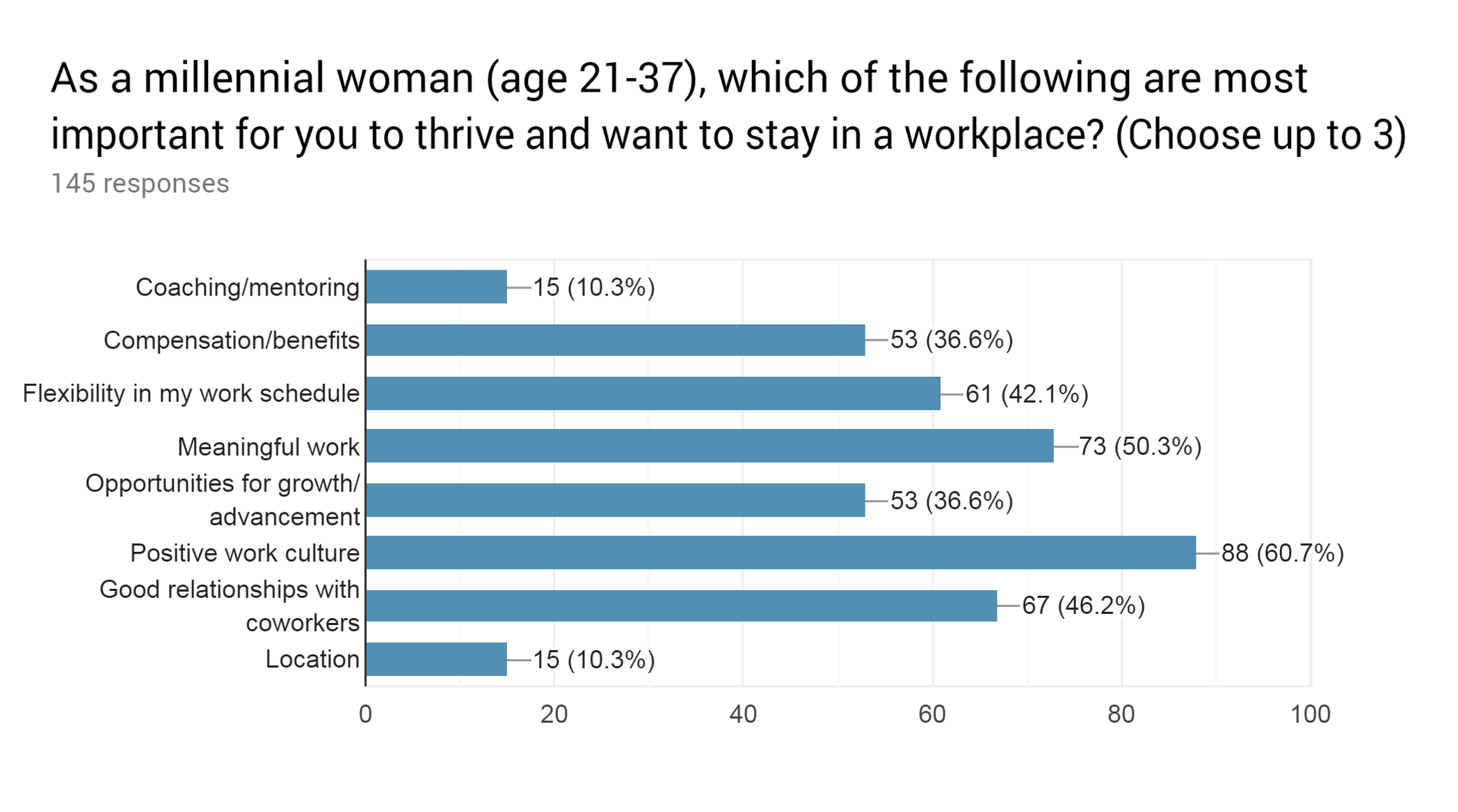 Attracting & Retaining Millennial Women in the Workplace: A Snapshot of What They Value Most - Survey Results - The Center Consulting Group - Leadership Coaching and Consulting for Businesses, Churches, and Nonprofits