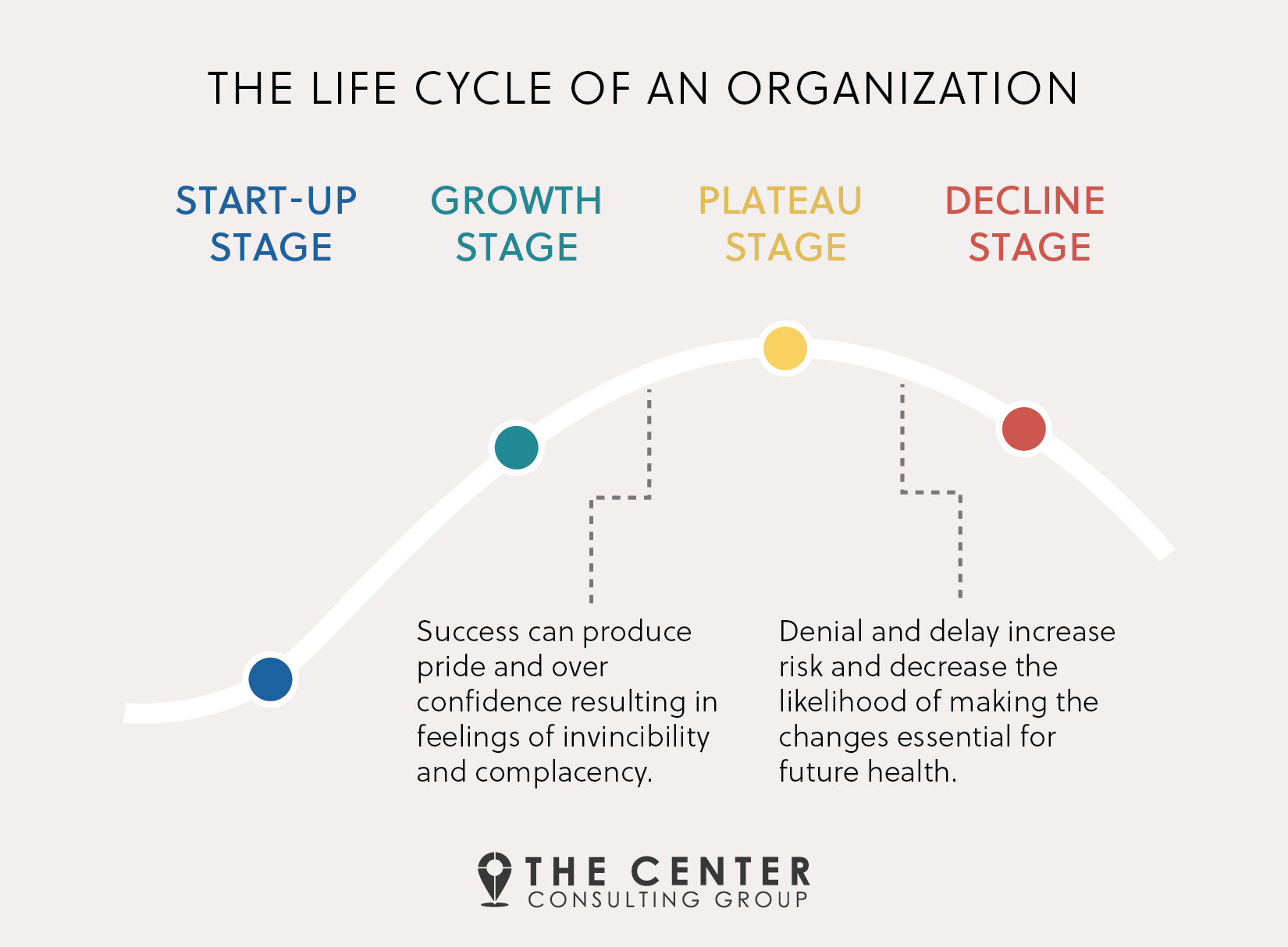 life cycle of an organization