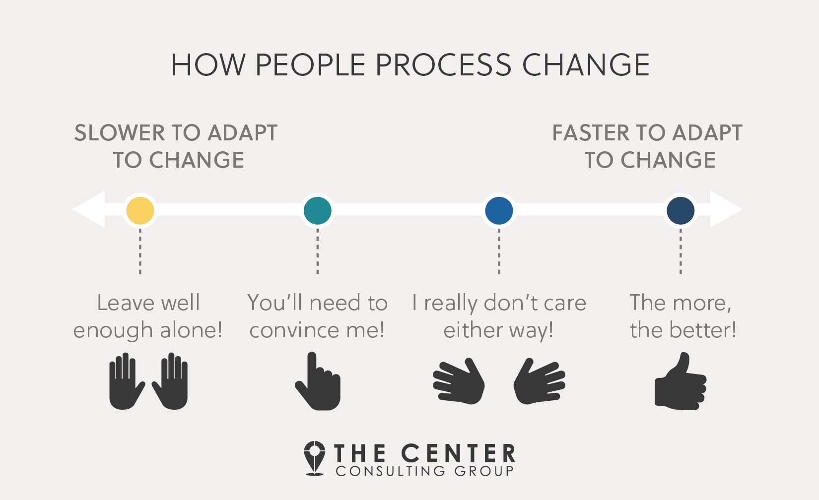 how people adapt to change