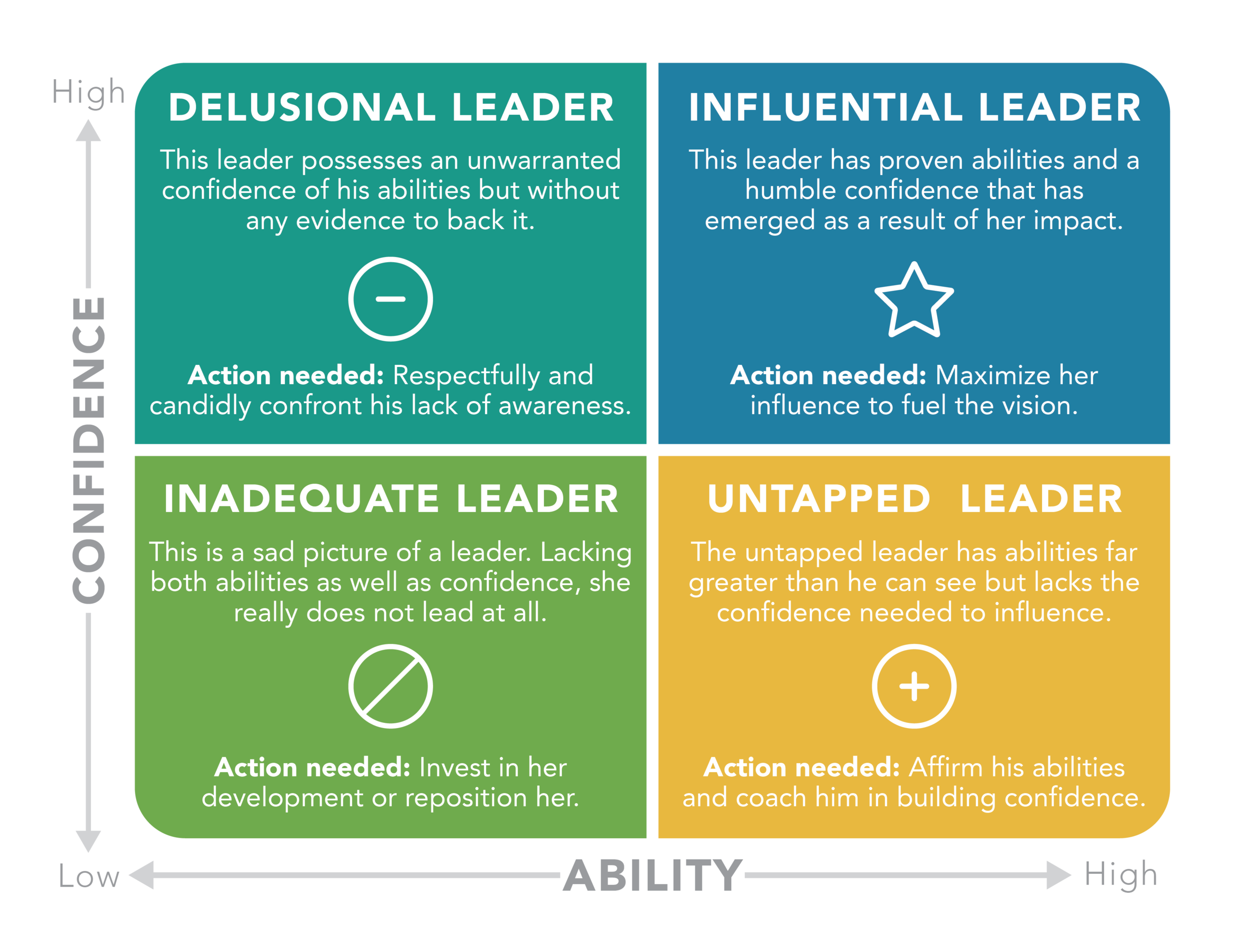 Influential Leader Matrix - 2 Key Characteristics of Influential Leaders - The Center Consulting Group - CCG - Leadership Coaching and Consulting for Businesses, Churches, and Nonprofits